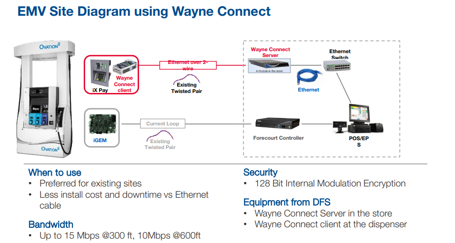 wayne connect for EMV compliance gas station
